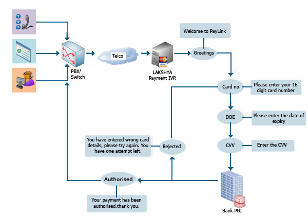 lakshya solutions ltd    single vendor for cti platform  software    paylink call flow diagram  paylink diagram